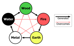 Five Element Interaction. A metaphor.