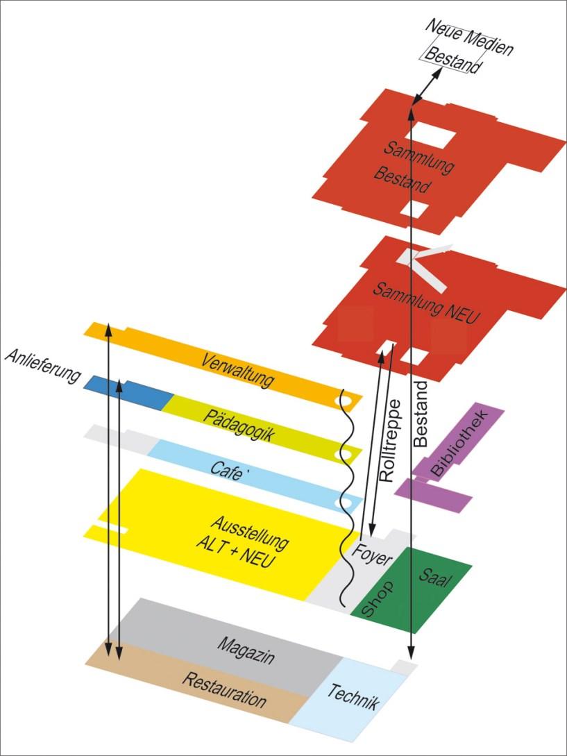 Funktionsschema