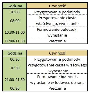 112 Bułki poznańskie (Piotr Kucharski) Tab czasi