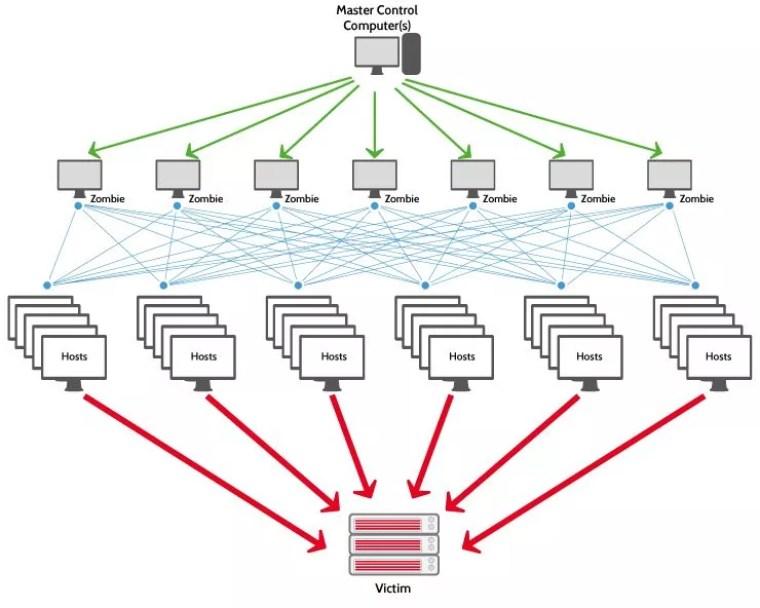DDoS dans l'eSport