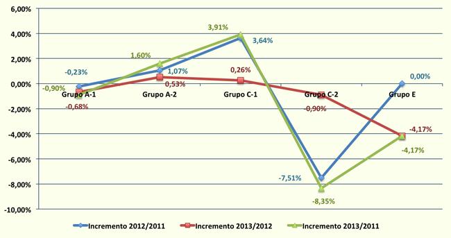 Variaciones en los sueldos de los funcionarios y el personal del Ayuntamiento de Sevilla entre 2011 y 2013
