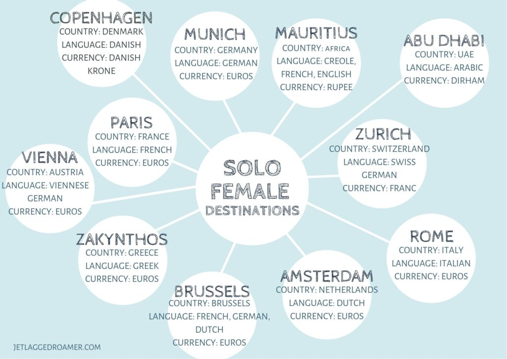 female solo travel board listing countries, currency, and language.