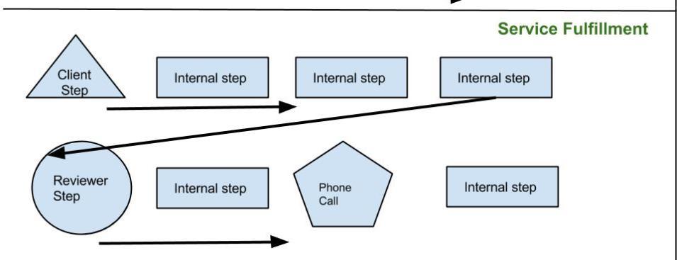 Workflow Diagrams For Accountants Jetpack Workflow