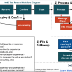 1040 Individual Tax Return Workflow Diagram