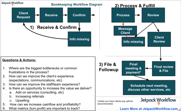 Bookkeeping workflow diagram