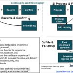 Bookkeeping workflow diagram