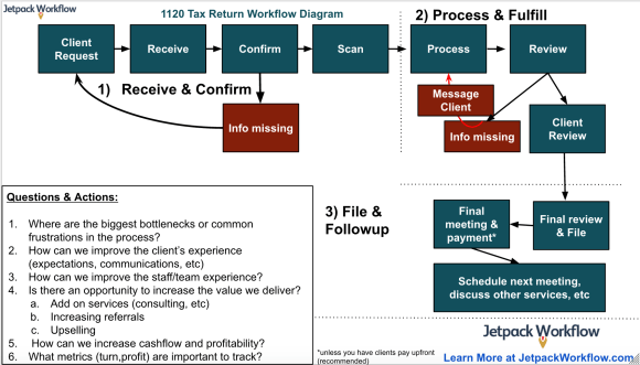 1120 Corporate Tax Return Workflow Diagram