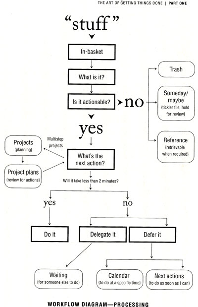 flowchart image from getting stuff done book by david allen
