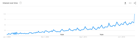 """google trends """"remote work"""" search interest over time graph"""
