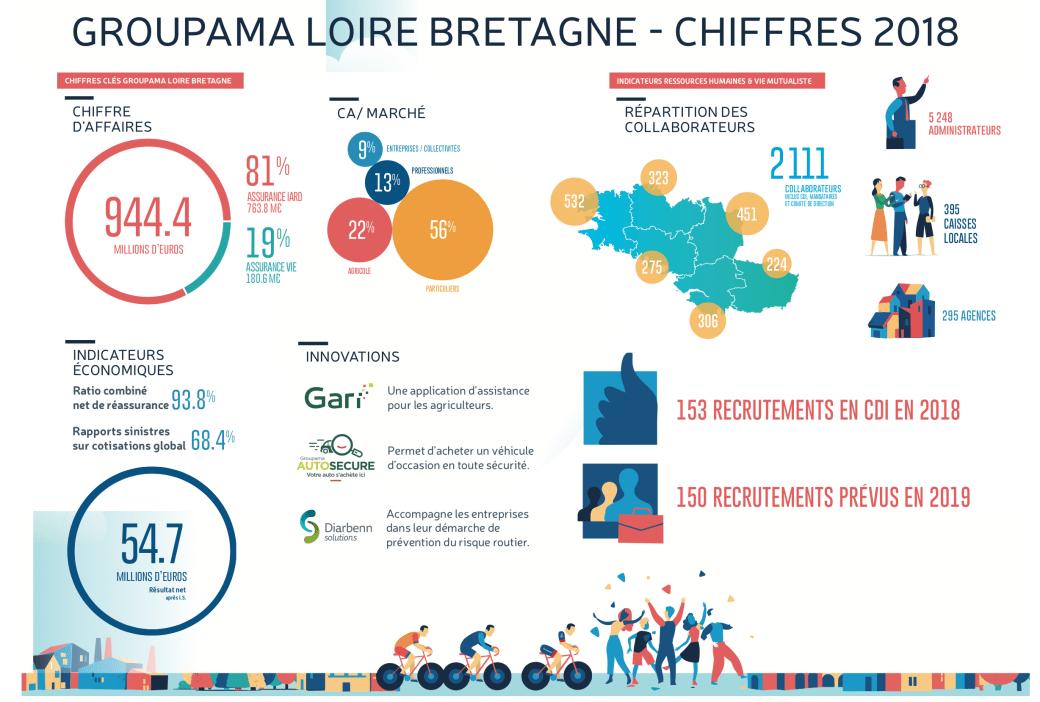 Groupama LoireBretagne recrute.png