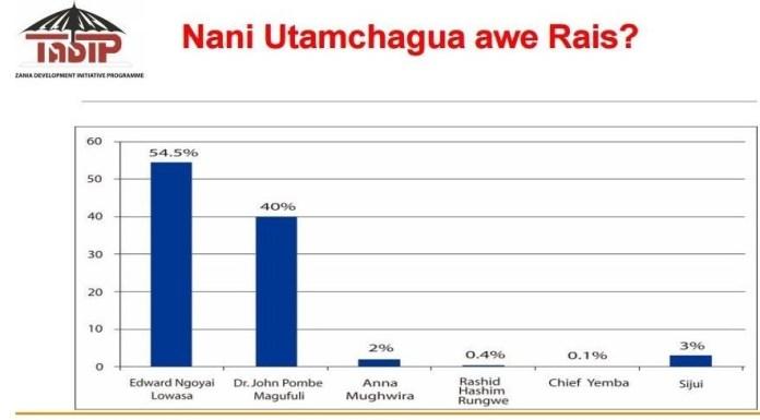 Utafiti wa TADIP - Lowassa 54.5%, Magufuli 40%