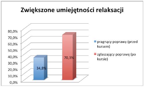 nauka_umiejetnosc_relaksac