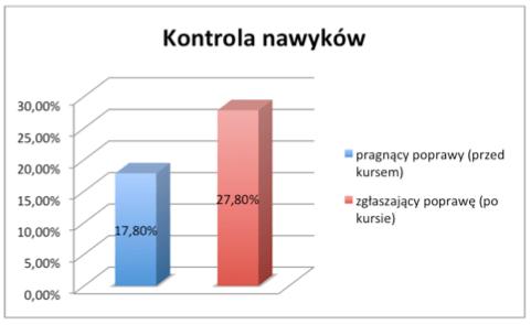 naukowo_kontrola_nawykow