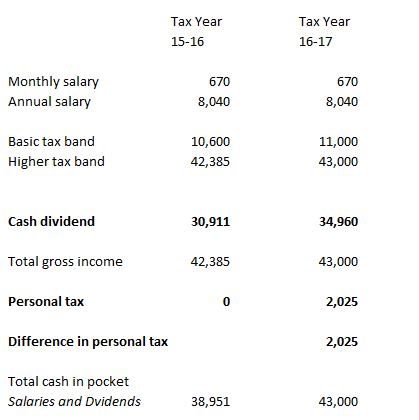 dividend allowance example 5