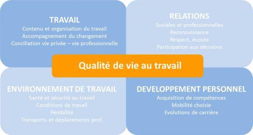 Paris 1, FCPS : Conditions de travail et vie au travail au programme, du 30 mai au 1er juin
