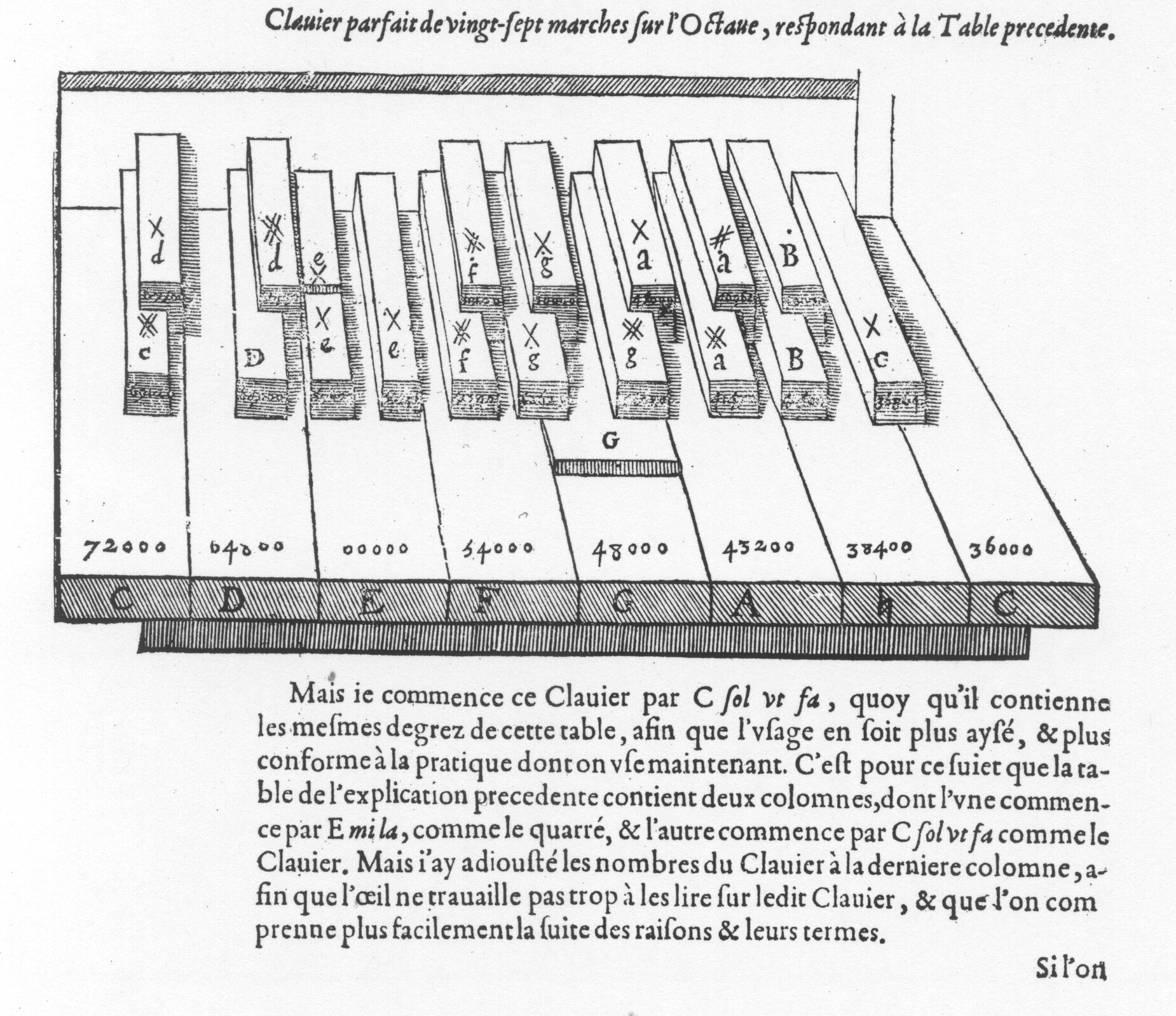 Twenty-seven-key organ clavier invented by Mersenne, depicted in the Harmonie universelle.
