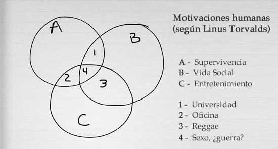 Diagrama de las Motivaciones Humanas, según Linus Torvalds