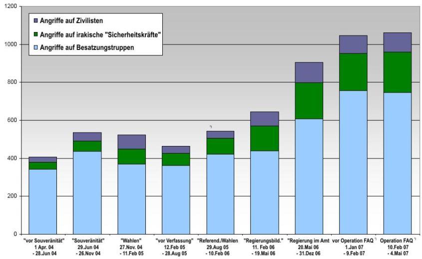 Durchschnittliche Zahl der wöchentlichen Angriffe