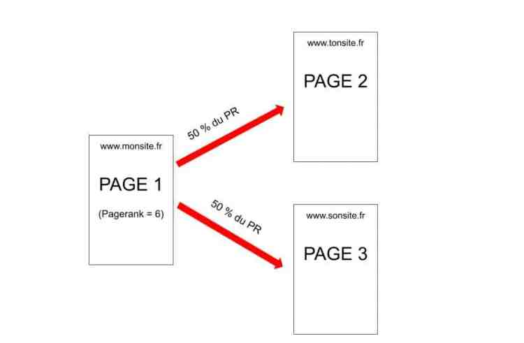 calcul-du-pagerank