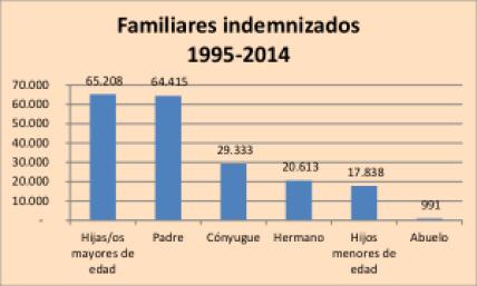 grafico 2 familiares indemnizados