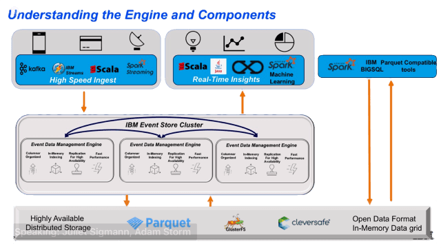 IBM Event Store, understanding the components