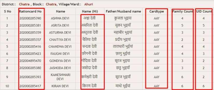Jharkhand Naya Ration Card List