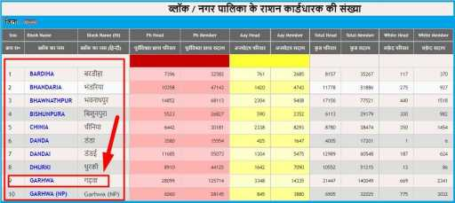 Jharkhand Ration Card Download Kaise Kare