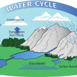 Systems of Water – Histories of a Cycle That Never Was