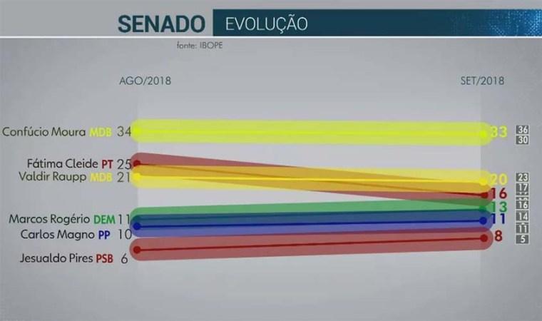 Pesquisa Ibope para o Senado em Rondônia: Confúcio Moura, 33%; Valdir Raupp, 20%; Fátima Cleide, 16%