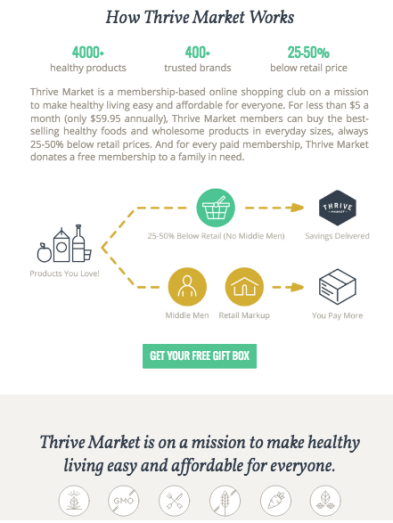 "A diagram on Thrive Market's website shows that by removing the ""middle man"", or retail store, they can keep prices 25 to 50 percent lower."