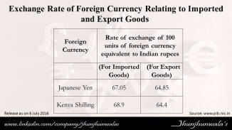 foreign currency 1