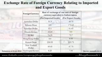 foreign currency 3