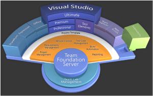 example of diagramNew Visual Studio 2010 Stadium Diagram for ALM Features | jhzkim