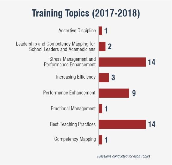 Training Topics (2017-2018) (1)