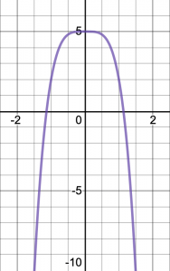 Graph of y = negative 3 x to the fourth power plus 5. Graph of y = x^4. The graph extends from negative infinity to 5.