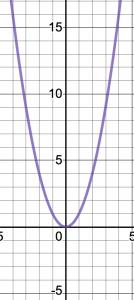 Graph of y=x^2