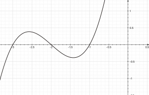 graph of a polynomial function and its zeros