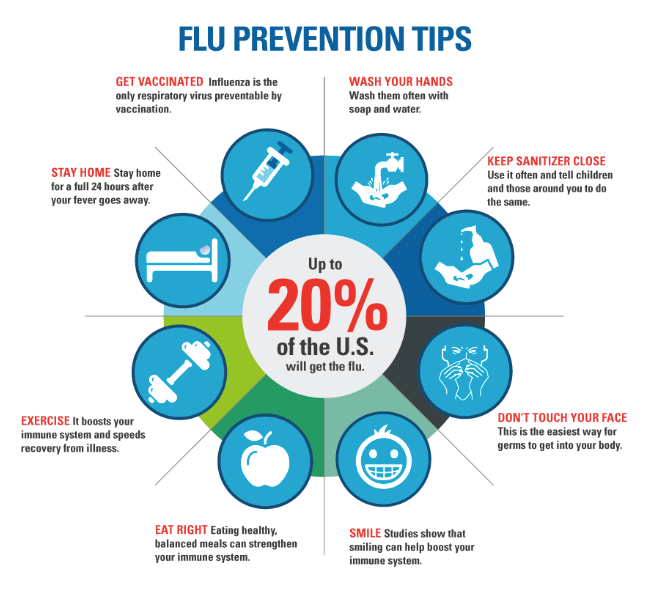 Courtesy: http://blog.resumebear.com/hot-topics/flu-tips-2013/