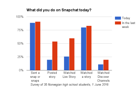 Snapchat-survey-what-did-you-do-on-Snapchat