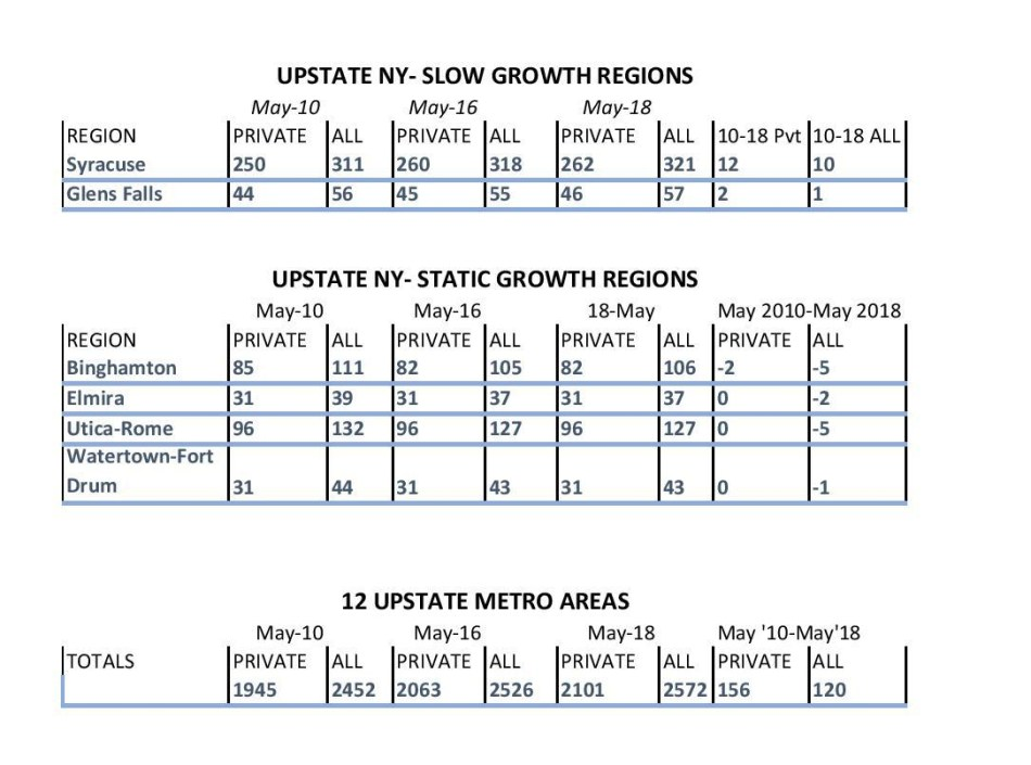Upstate New York growth-3 Tables-page-001