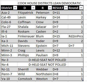 Lean Democratic