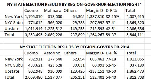 NY Election Results with NYC update 2