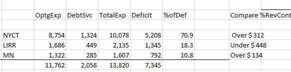 system deficit proportions