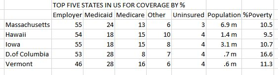 best 5 for health coverage