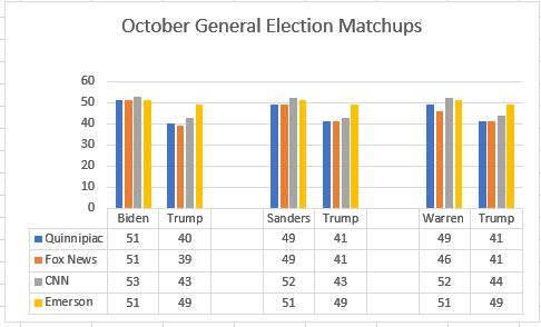 October General Election Matchups