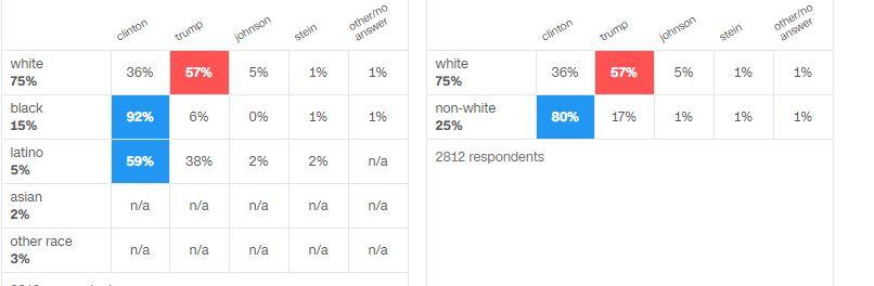 michigan 2016 exit polls