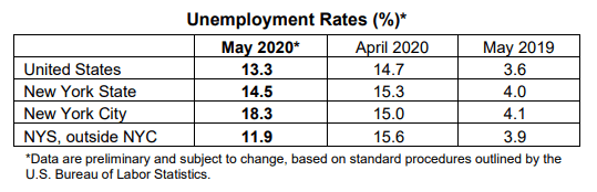 NY State unemployment rates May 2020