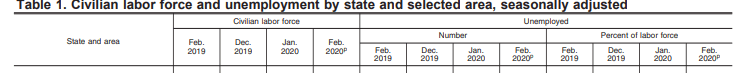 headers new york labor force february 2020