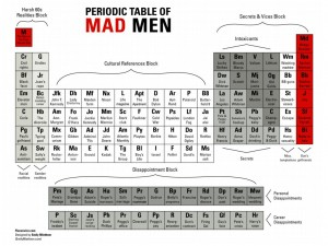 Mad Men periodic table