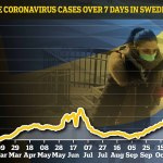 Sweden Admits Herd Immunity Is NOT Slowing Spread Of Coronavirus